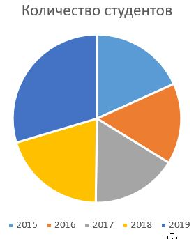 Диаграмма Excel результат