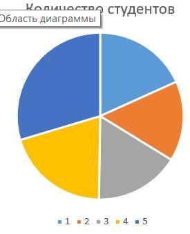 диаграмма Excel 2016