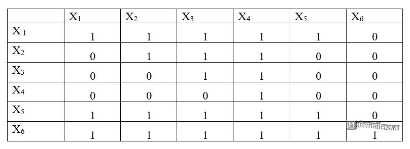 Матрица парных сравнений таблица