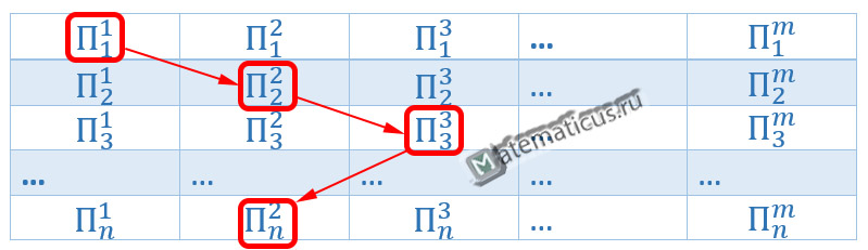 Морфологический ящик Цвикки таблица