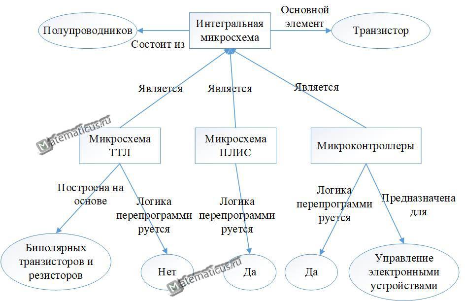 Пример семантической модели на примере интегральной схемы