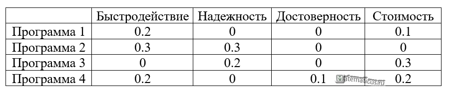 матрица потерь пример