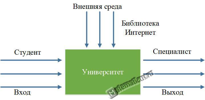 Модель чёрного ящика пример