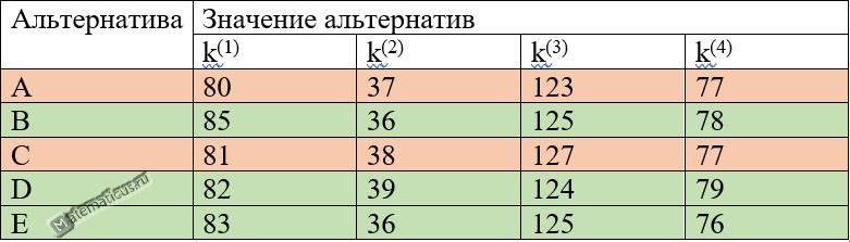 Оценка критериев таблица