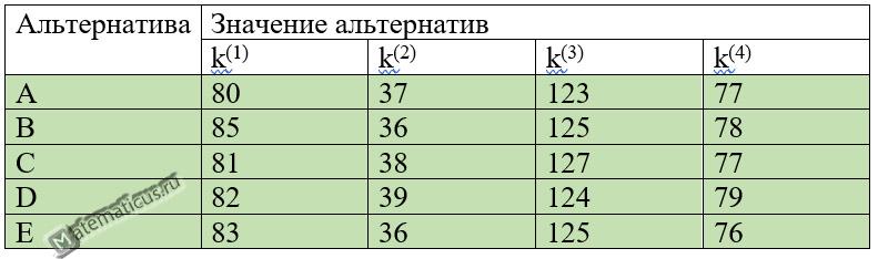 Таблица оценки критериев