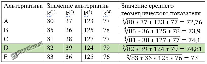 Таблица расчет среднего геометрического показателя