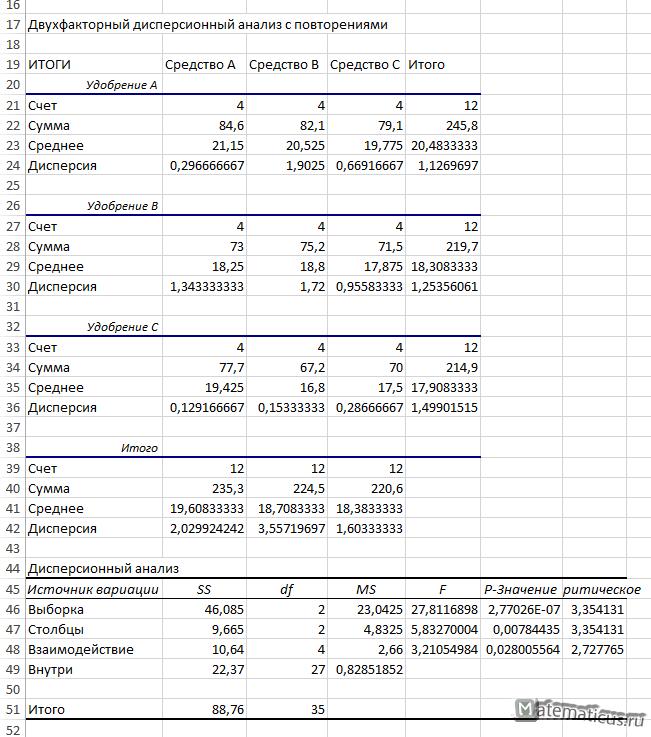 Двухфакторный дисперсионный анализ с повторениями в Excel таблица с решением