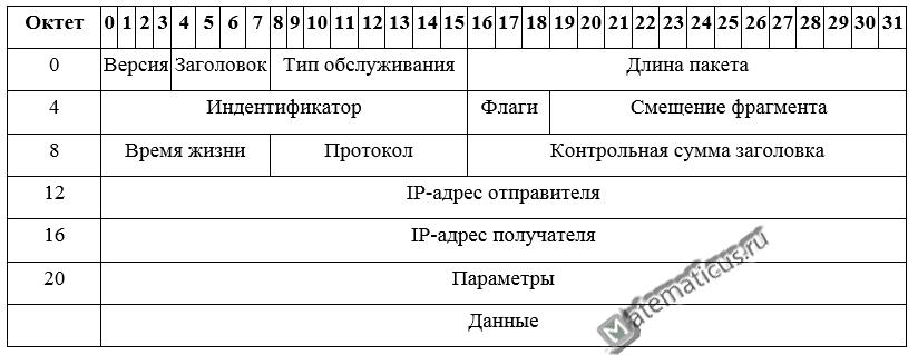 Поля и структура содержимого ip пакета