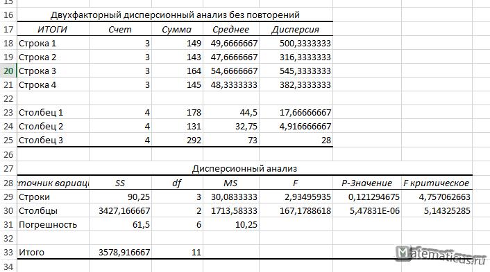 Таблица решение двухфакторный дисперсионный анализ без повторений Excel