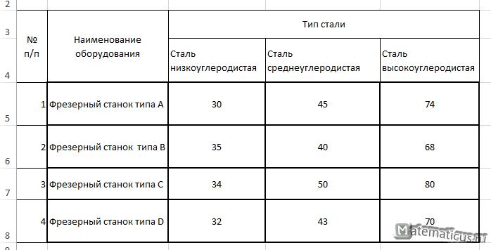 Таблица задача