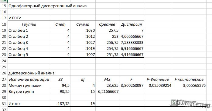 однофакторный дисперсионный анализ решение