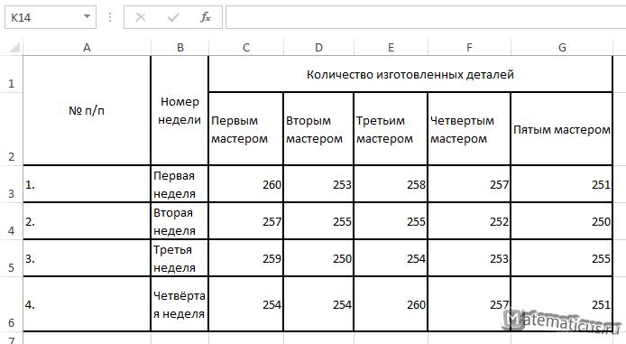 таблица задача однофакторный дисперсионный анализ